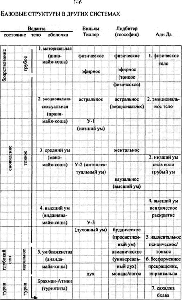 PDF. Интегральная психология. Сознание, Дух, Психология, Терапия. Уилбер К. Страница 149. Читать онлайн