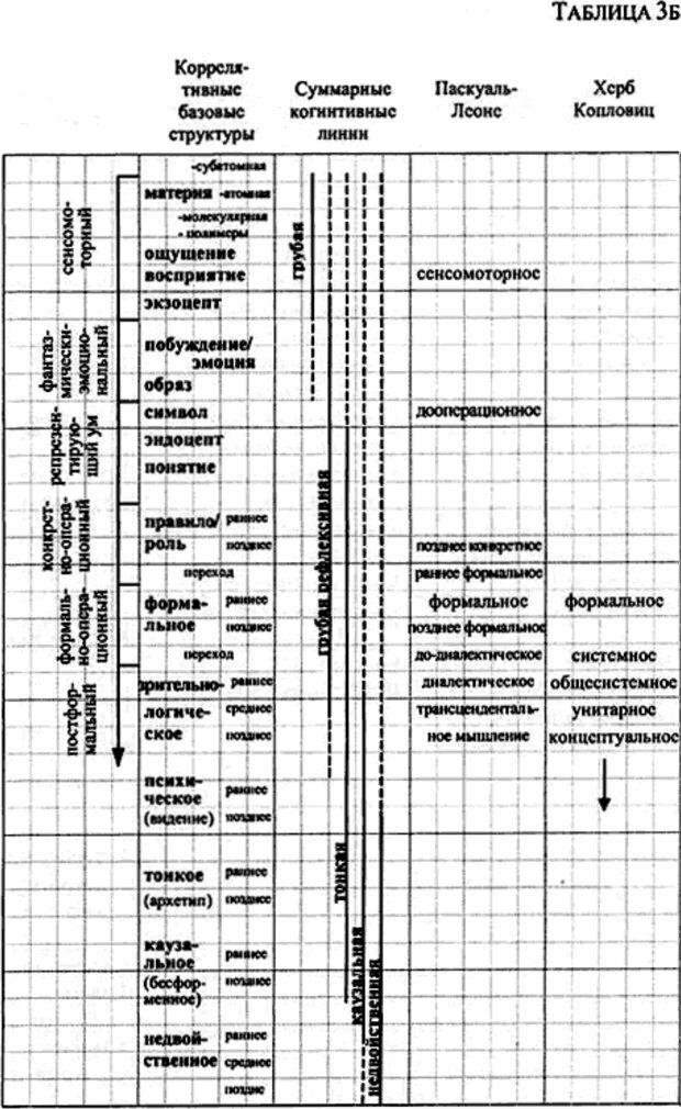 PDF. Интегральная психология. Сознание, Дух, Психология, Терапия. Уилбер К. Страница 152. Читать онлайн