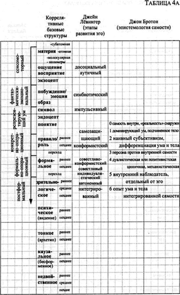 PDF. Интегральная психология. Сознание, Дух, Психология, Терапия. Уилбер К. Страница 154. Читать онлайн
