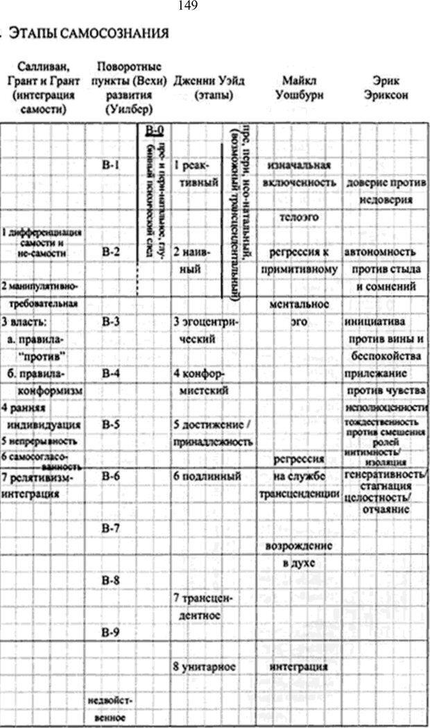 PDF. Интегральная психология. Сознание, Дух, Психология, Терапия. Уилбер К. Страница 155. Читать онлайн