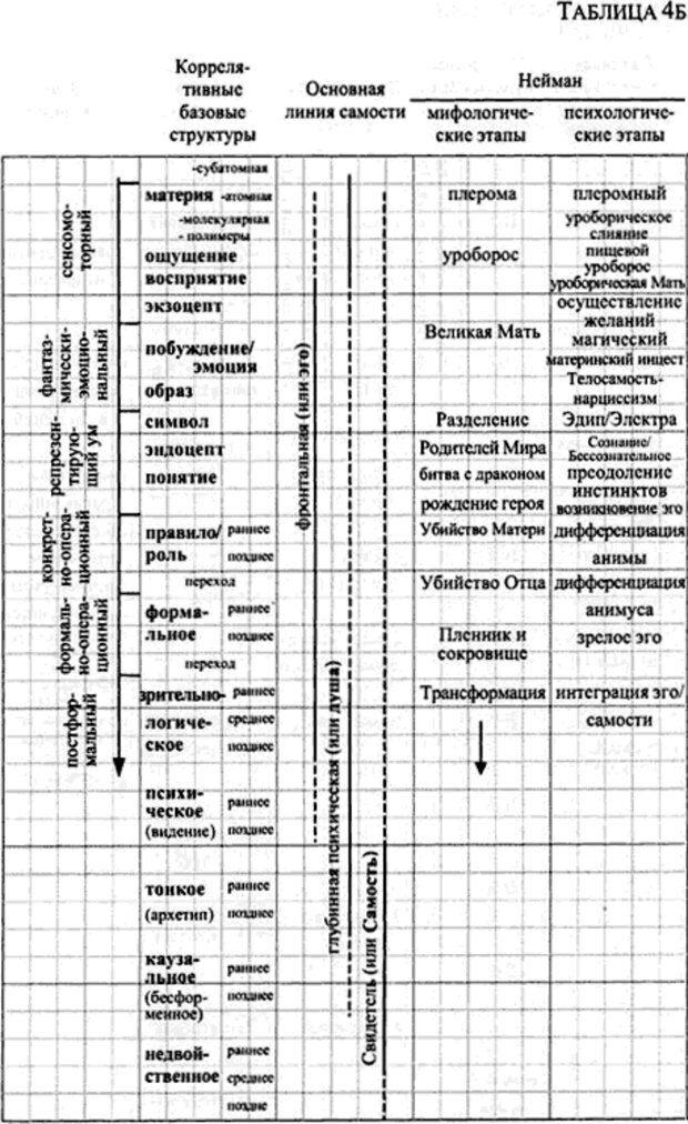 PDF. Интегральная психология. Сознание, Дух, Психология, Терапия. Уилбер К. Страница 156. Читать онлайн