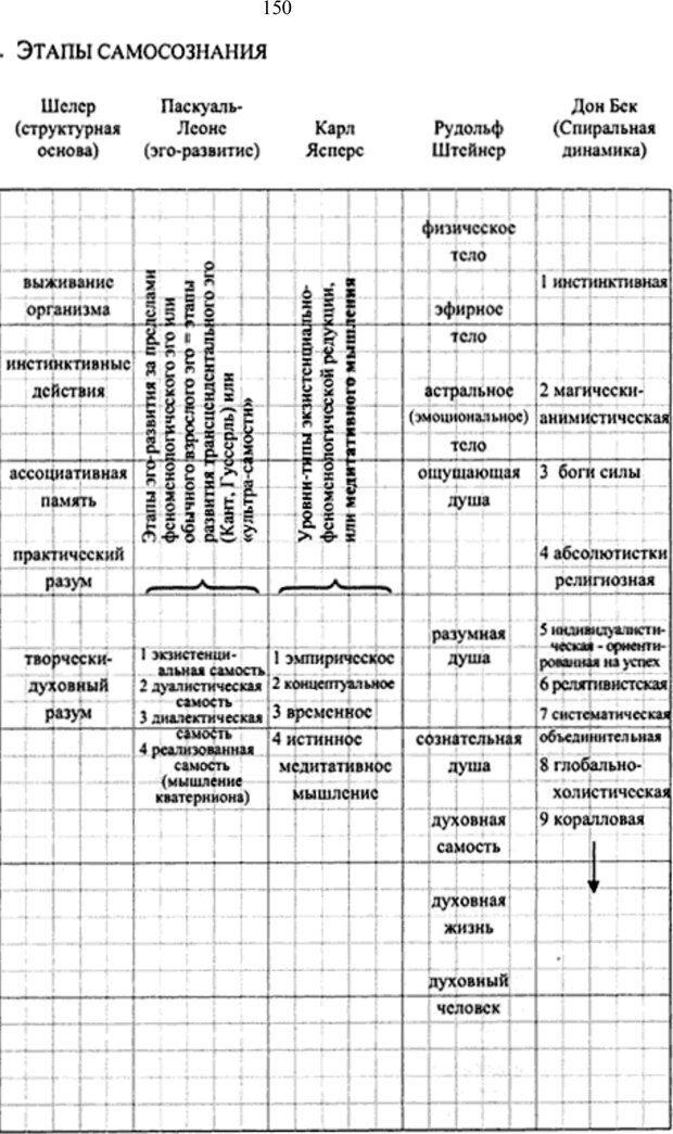 PDF. Интегральная психология. Сознание, Дух, Психология, Терапия. Уилбер К. Страница 157. Читать онлайн