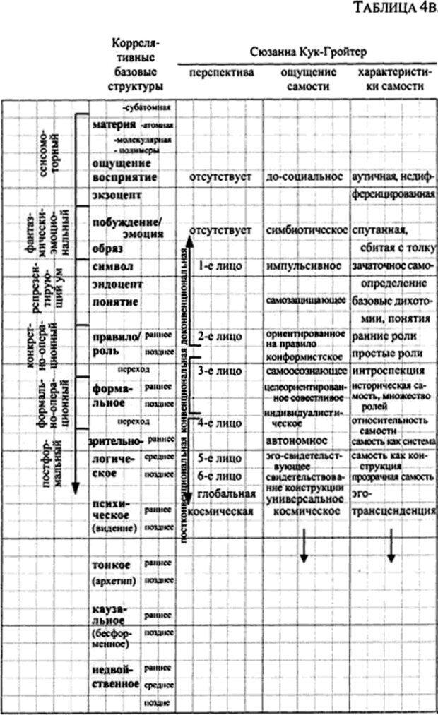 PDF. Интегральная психология. Сознание, Дух, Психология, Терапия. Уилбер К. Страница 158. Читать онлайн