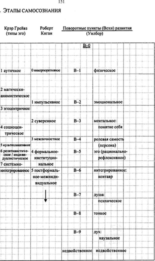 PDF. Интегральная психология. Сознание, Дух, Психология, Терапия. Уилбер К. Страница 159. Читать онлайн