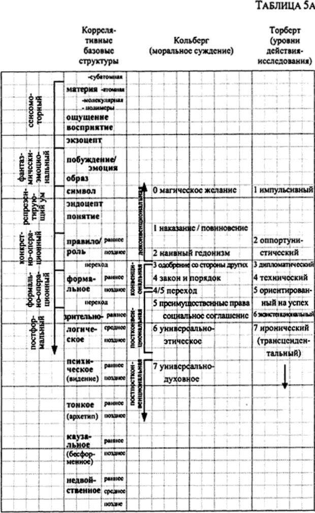 PDF. Интегральная психология. Сознание, Дух, Психология, Терапия. Уилбер К. Страница 160. Читать онлайн