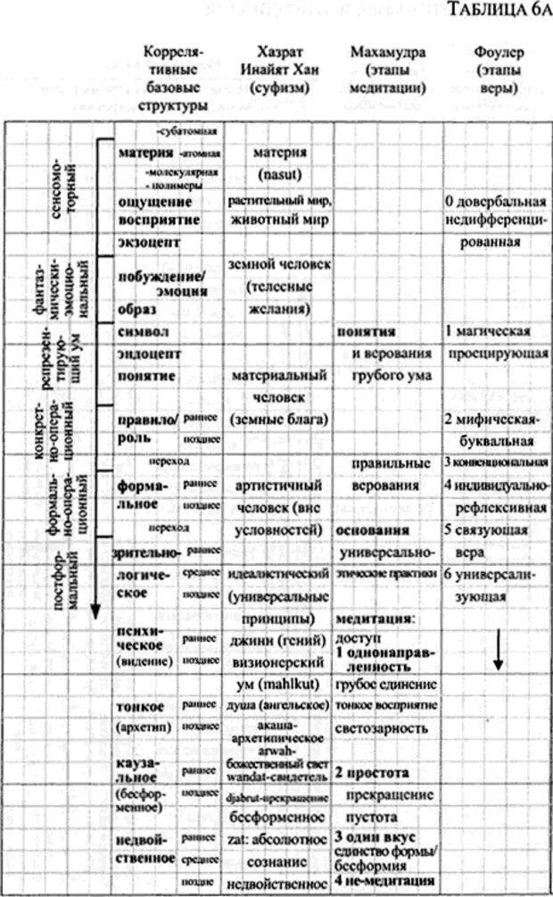 PDF. Интегральная психология. Сознание, Дух, Психология, Терапия. Уилбер К. Страница 166. Читать онлайн