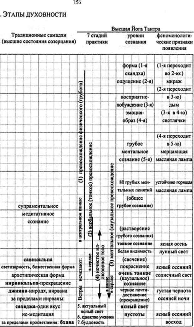 PDF. Интегральная психология. Сознание, Дух, Психология, Терапия. Уилбер К. Страница 169. Читать онлайн