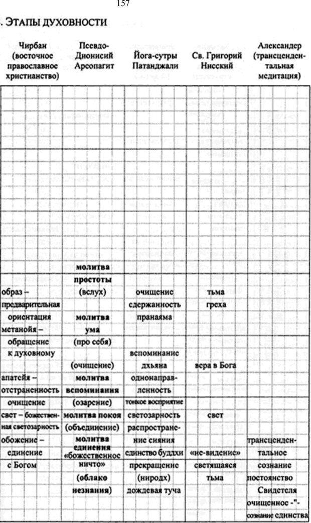 PDF. Интегральная психология. Сознание, Дух, Психология, Терапия. Уилбер К. Страница 171. Читать онлайн