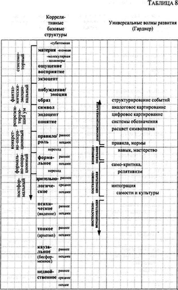 PDF. Интегральная психология. Сознание, Дух, Психология, Терапия. Уилбер К. Страница 174. Читать онлайн