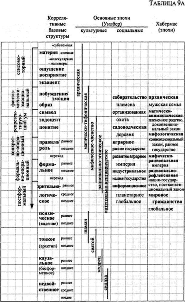 PDF. Интегральная психология. Сознание, Дух, Психология, Терапия. Уилбер К. Страница 176. Читать онлайн