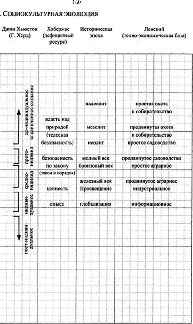 PDF. Интегральная психология. Сознание, Дух, Психология, Терапия. Уилбер К. Страница 177. Читать онлайн