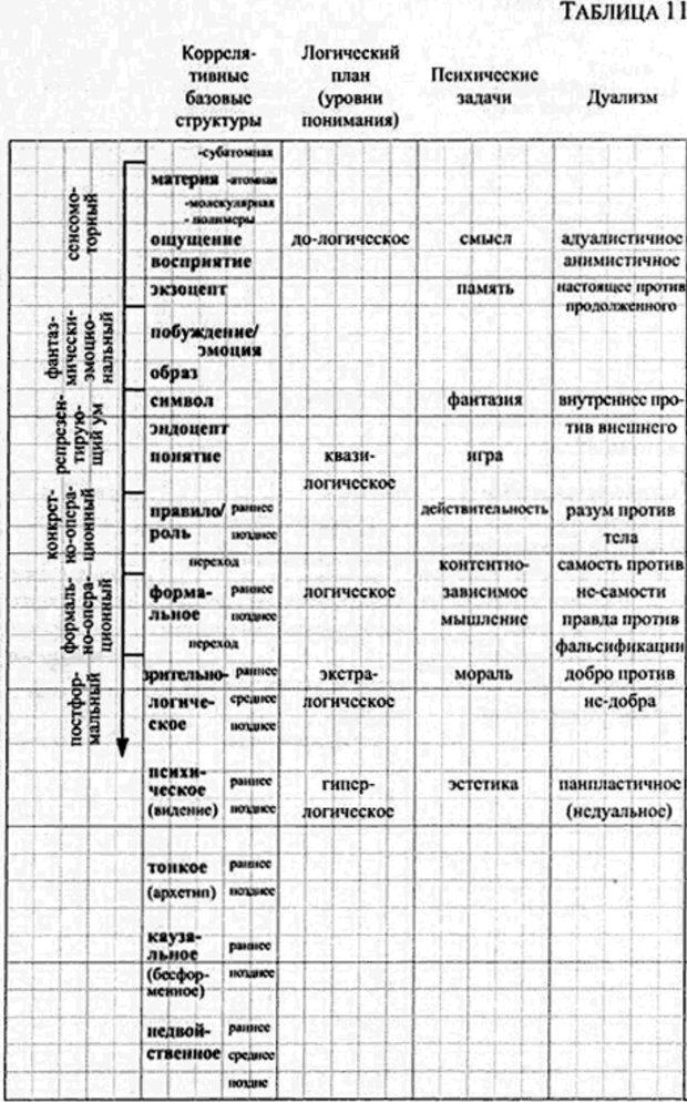 PDF. Интегральная психология. Сознание, Дух, Психология, Терапия. Уилбер К. Страница 182. Читать онлайн