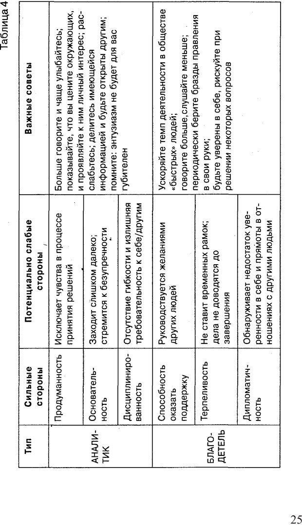 PDF. Поднимись над толпой. Тренинг лидерства. Вагин И. О. Страница 24. Читать онлайн
