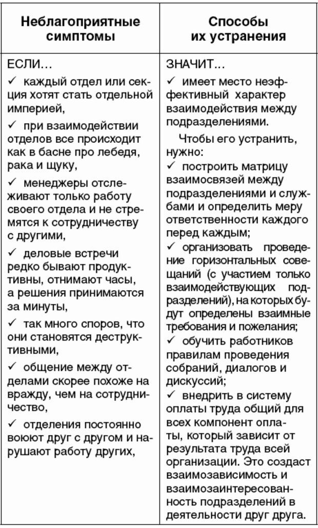 PDF. Правила и табу менеджера. Власова Н. М. Страница 74. Читать онлайн