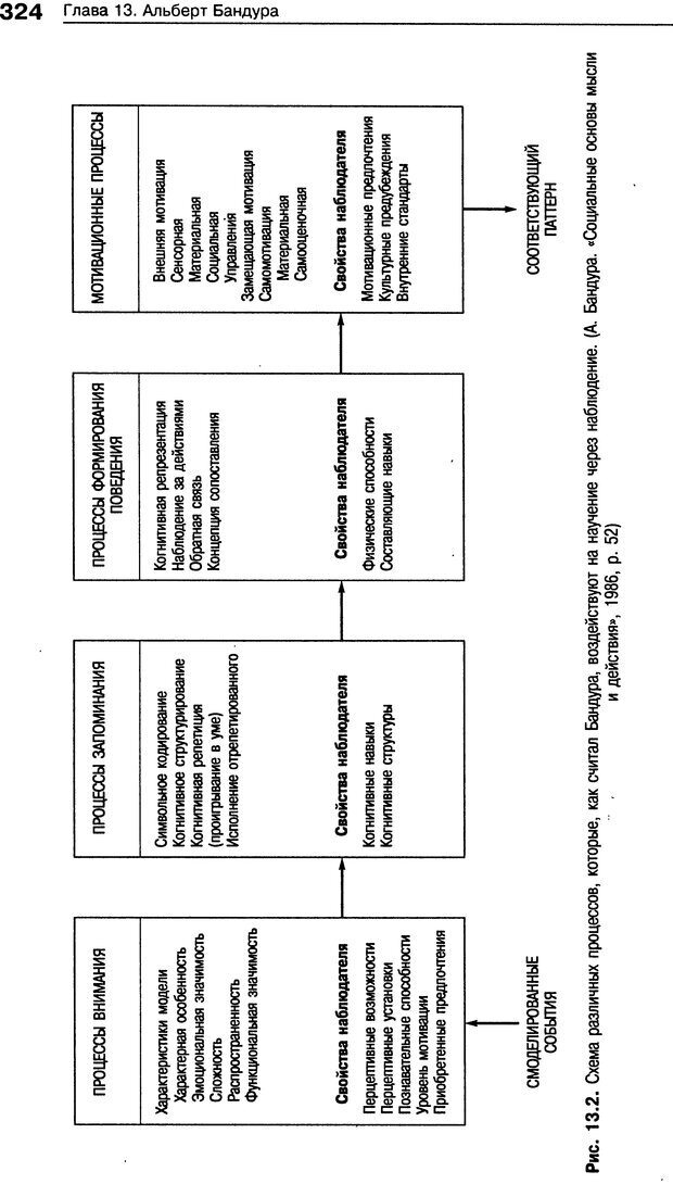 DJVU. Теории научения[6-е издание]. Хегенхан Б. Р. Страница 321. Читать онлайн