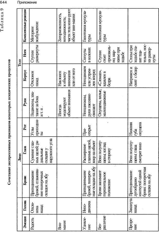PDF. Эмоции и чувства. Ильин Е. П. Страница 643. Читать онлайн