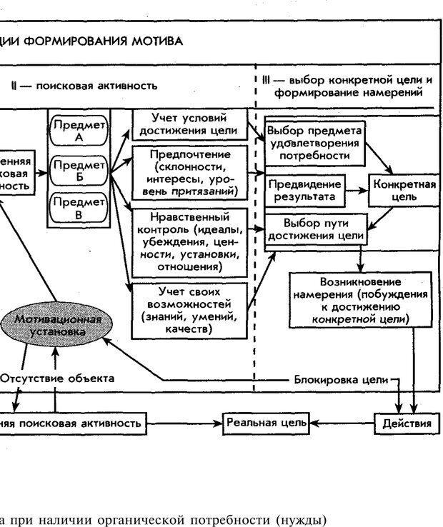 PDF. Мотивация и мотивы. Ильин Е. П. Страница 76. Читать онлайн