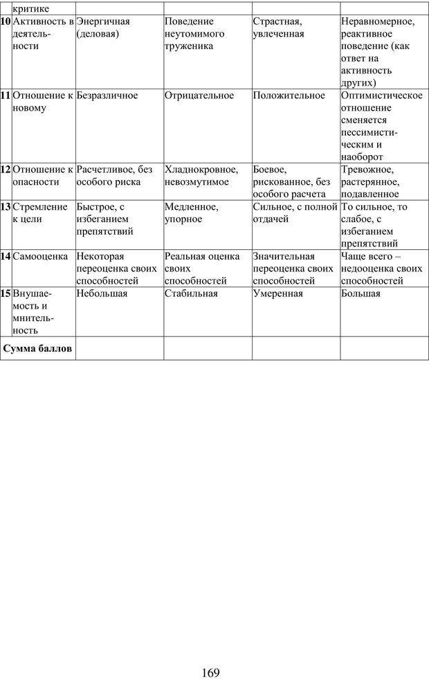 PDF. Учебная деятельность студента: психологические факторы успешности. Ишков А. Д. Страница 171. Читать онлайн