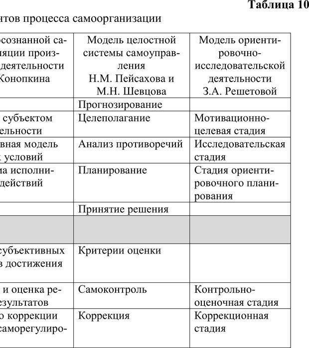 PDF. Учебная деятельность студента: психологические факторы успешности. Ишков А. Д. Страница 98. Читать онлайн