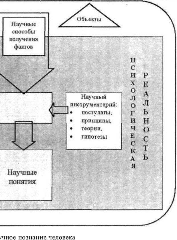PDF. Психология и педагогика. Милорадова Н. Г. Страница 12. Читать онлайн