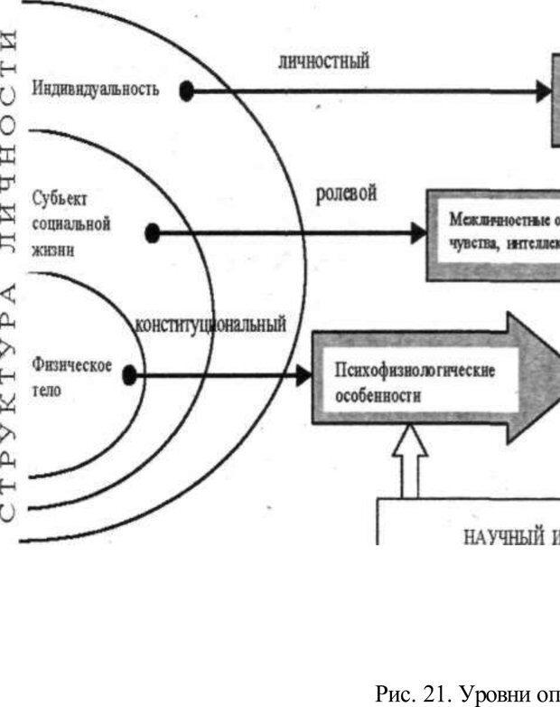 PDF. Психология и педагогика. Милорадова Н. Г. Страница 142. Читать онлайн