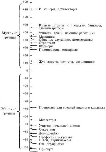 тесты по дифференциальной психологии с ответами