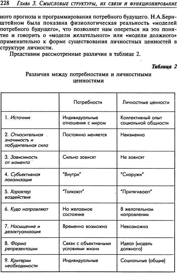 DJVU. Психология смысла. Леонтьев Д. А. Страница 228. Читать онлайн