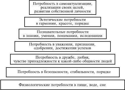 Направления психологии