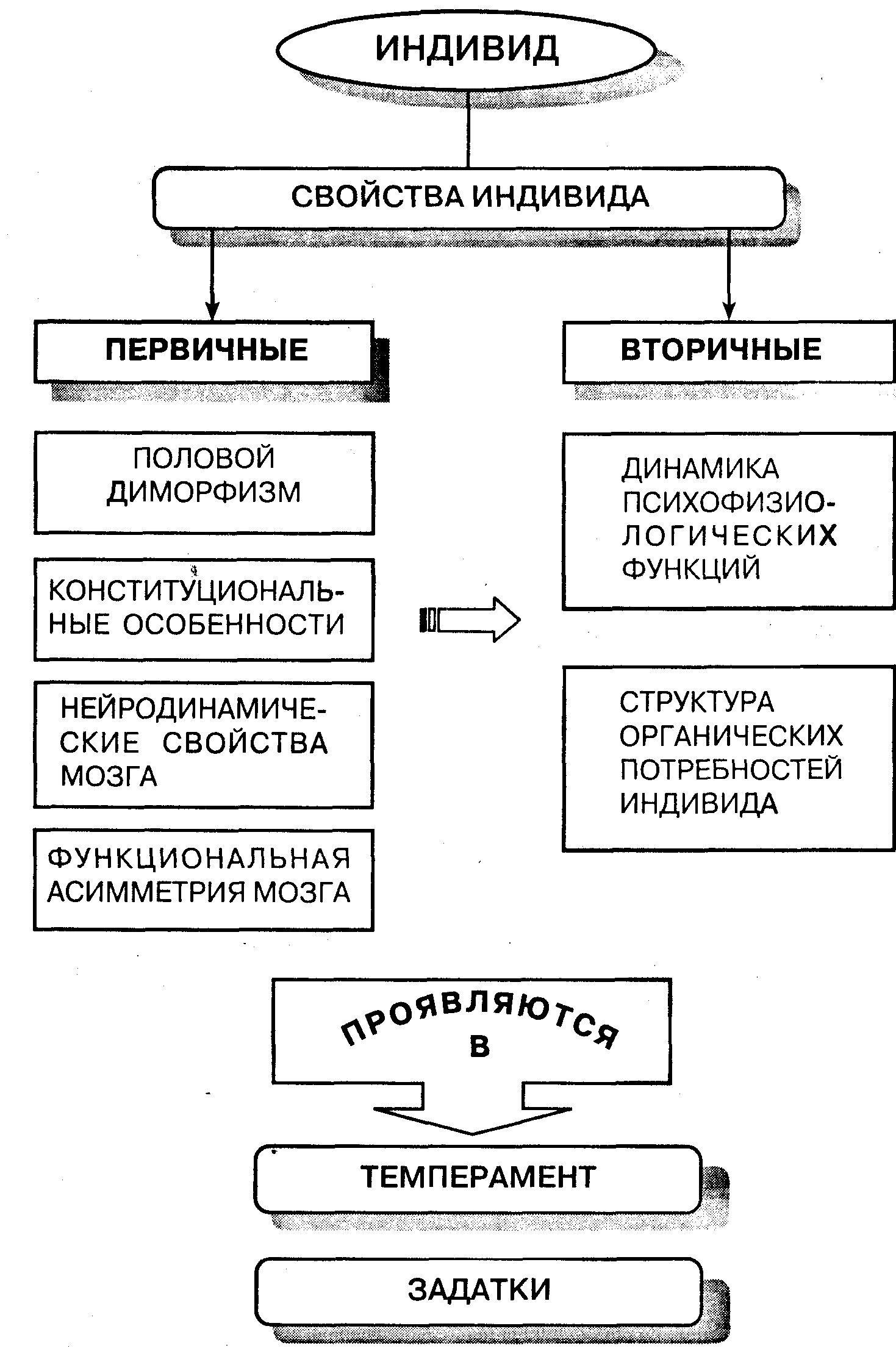 Принципы и методы общей психологии.