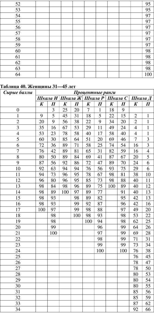 PDF. Клиническая психология. Карвасарский Б. Д. Страница 503. Читать онлайн