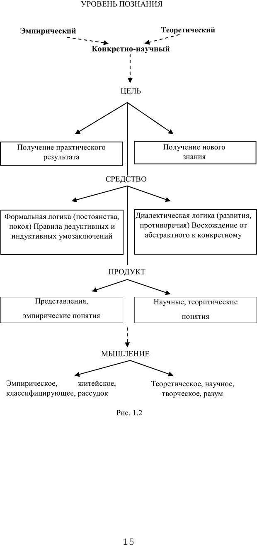 PDF. Мышление в дискуссиях и решениях задач. Милорадова Н. Г. Страница 15. Читать онлайн