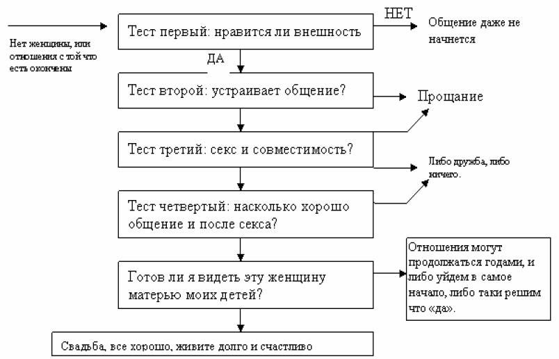 Рис. 3. Схема мужской модели построения отношений.