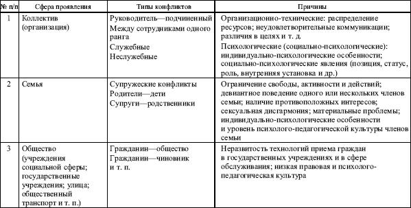 Козырев Г.И - Введение В Конфликтологию