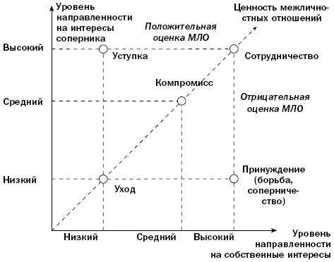 Модель поведения в конфликте