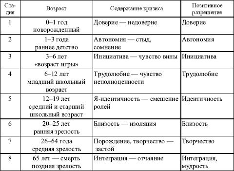 Схема физического развития ребенка
