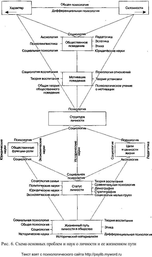 PDF. Человек как предмет познания. Ананьев Б. Г. Страница 72. Читать онлайн
