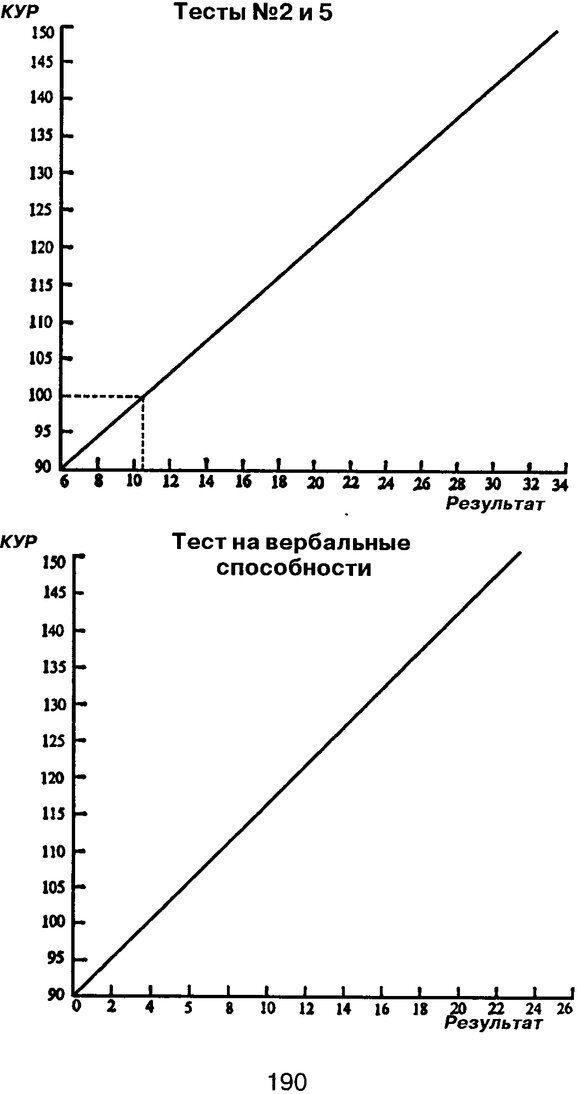 PDF. Новые IQ тесты. Айзенк Г. Ю. Страница 201. Читать онлайн