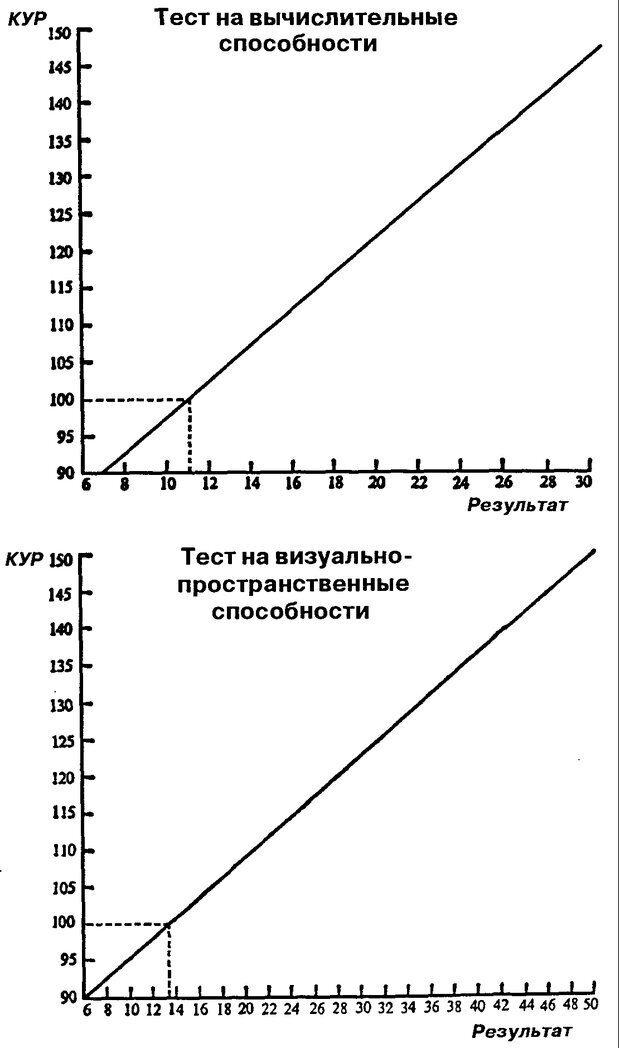 PDF. Новые IQ тесты. Айзенк Г. Ю. Страница 202. Читать онлайн