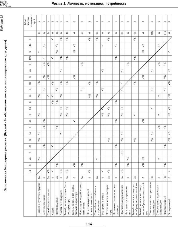 PDF. Большая энциклопедия психологических тестов. Карелин А. А. Страница 111. Читать онлайн