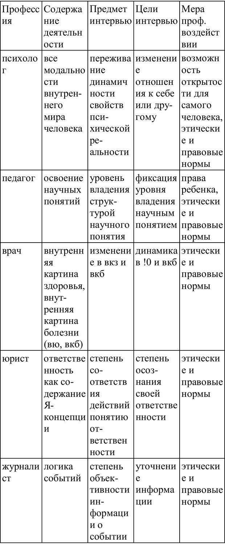 PDF. Практическая психология. Абрамова Г. С. Страница 175. Читать онлайн