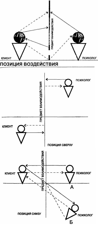 PDF. Практическая психология. Абрамова Г. С. Страница 178. Читать онлайн
