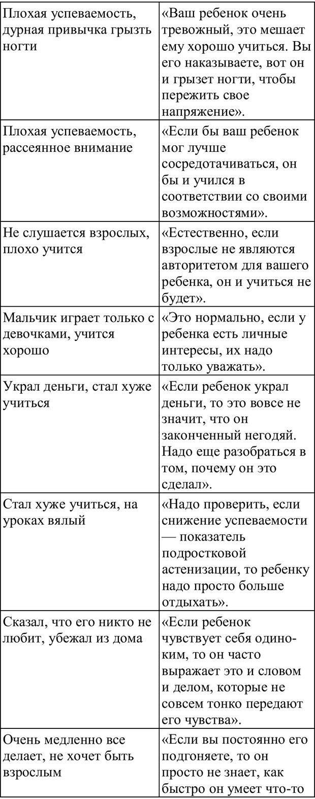PDF. Практическая психология. Абрамова Г. С. Страница 204. Читать онлайн