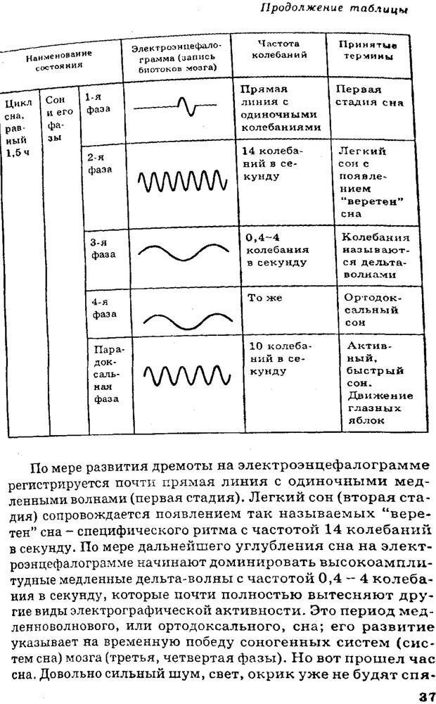 PDF. Управляю своим сном. Андреев О. А. Страница 36. Читать онлайн