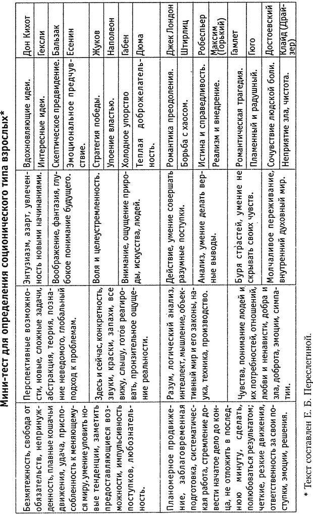 DJVU. Соционика для родителей. Как перестать воспитывать ребенка и помочь ему вырасти. Полякова  .  . Страница 49. Читать онлайн