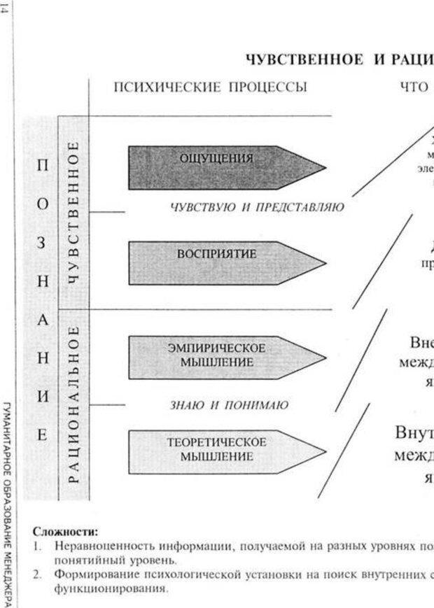 PDF. Психология для менеджера. Ишков А. Д. Страница 16. Читать онлайн